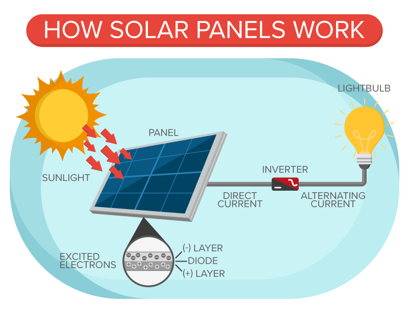 the future is here and it\u0027s solar powered \u2013 civic issues 4kp how does solar energy work? diagram