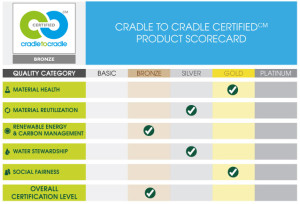 Scorecard of c2c certification process