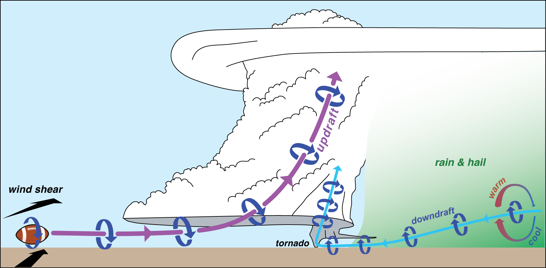 Diagram Of How A Tornado Forms | How Tornadoes Form Markowski Research Group