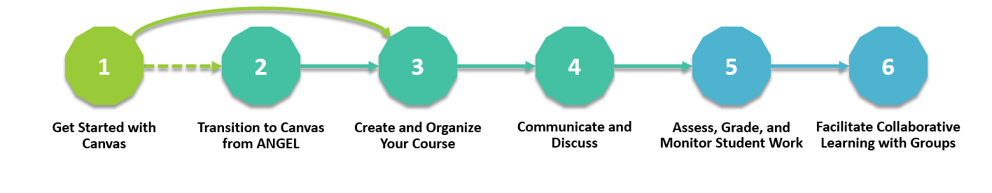 Graphic representing the modules in the canvas learning path