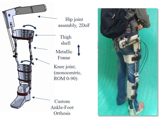 Diagram of the ExoLeg with it's different parts labeled (from top to bottom: hip joint assembly, thigh shell, metallic frame, knee joint, custom ankle-foot orthosis) next to a photo of the product in use on an individual's leg