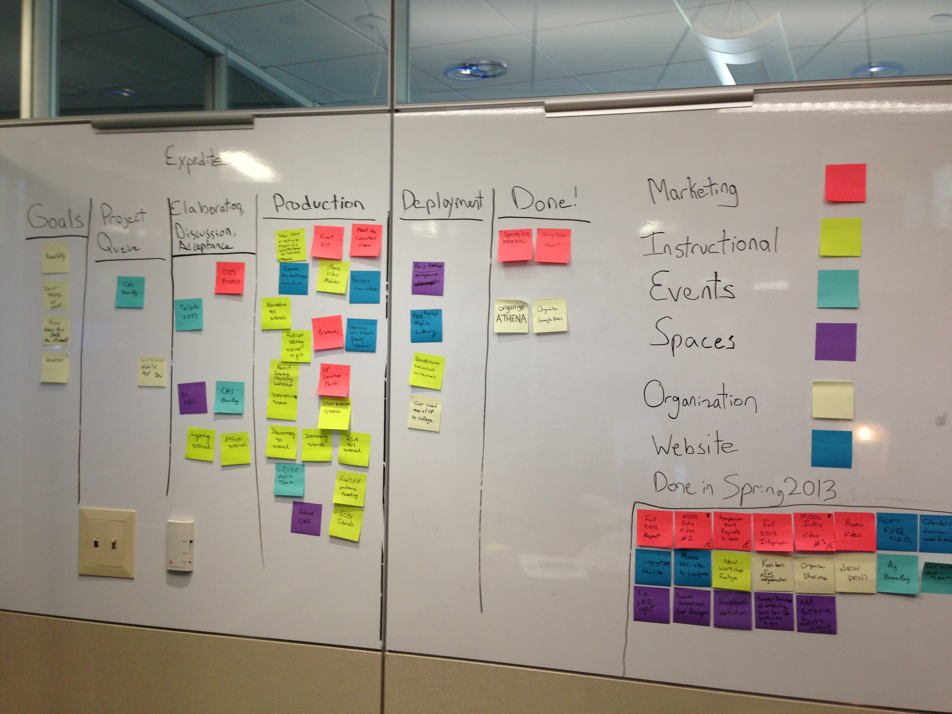 Toyota Kanban On Kanban What Can You Learn From Car