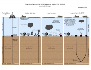 Deepwater Horizon Oil Spill Diagram