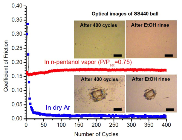 Friction coefficients measured with a reciprocating pin-on-disc tribometer for hydrogen-rich DLC films in contact with a 3mm diameter stainless steel (SS440C, applied load = 0.5N, Hertzian contact pressure = 0.85 GPa) ball in dry Ar and 75% P/Psat n-pentanol vapor environments. The insets are optical images of the ball surface after 400 reciprocating cycles (scale bar = 20 μm).