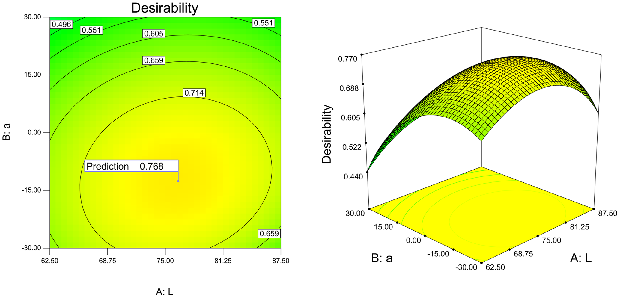 This is the 3-D plot of the total desirability of the colors.