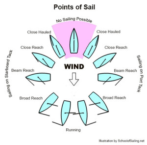the eleven points of sail