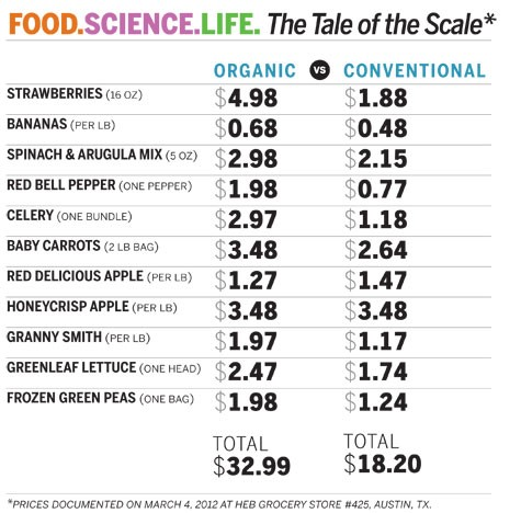 Do Organic Foods Affect Life Expectancy Siowfa15 Science In Our World Certainty And Controversy