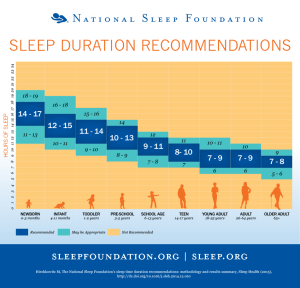 Recently The National Sleep Foundation Released The Results From A World Cltwo Year Sleep Study Which Is An Update On Their Guidelines On How Much