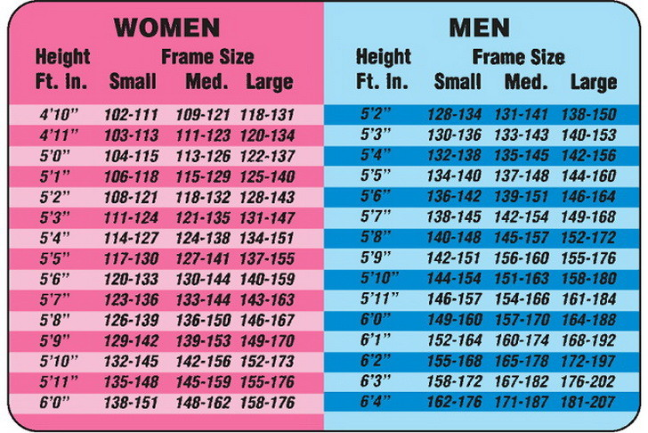 Weight and Gender Differences | SiOWfa15: Science in Our ...