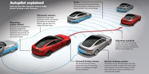 Source: https://www.howitworksdaily.com/tesla-model-s-how-do-the-cars-automated-features-work/
