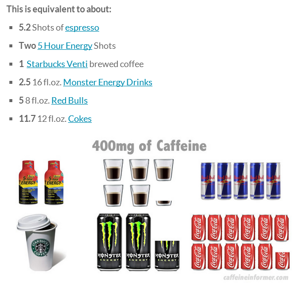 Caffeine: How Much Is Too Much?