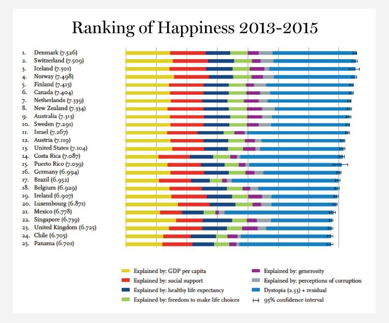 Happiest countries in world siowfa16 science in our world i know at first this graph is very confusing but i will do my best to explain it all the different colors in the graphs represent the different variables freerunsca Choice Image