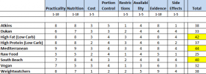 comparison-of-diets-ratings