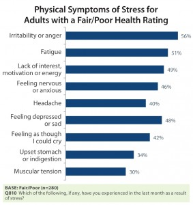 sia-physical-symptoms-of-stress-for-adults-with-poor-health