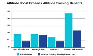 altitude-boosts-exceeds-live-high-train-low-altitude-training-methods-800