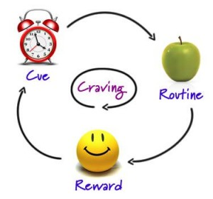 This image came from http://www.attunefoods.com/blog/2013/10/30-days-to-kick-bad-habits/