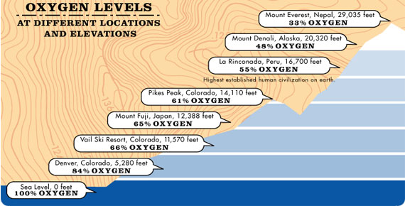 Why Is There Less Oxygen At Higher Altitudes SiOWfa Science - Altitudes