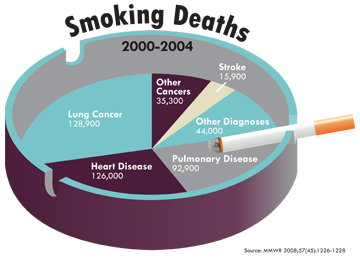 Smoking versus Chewing | SiOWfa16: Science in Our World