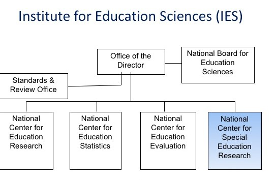IES - Administrative structure