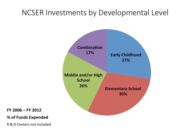 IES investment by developmental stage