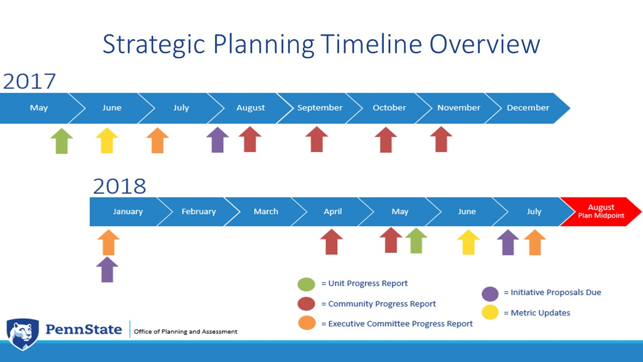 strategic plan initiative The office of strategic initiatives (osi) expands and transforms traditional institutional research (ir) data into timely and meaningful information to reinforce the university of texas system's mission, initiatives, and policy decisions.