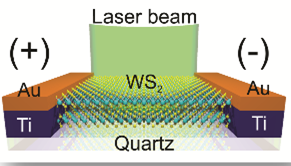 Fabrication of nanoscale optoelectronic devices